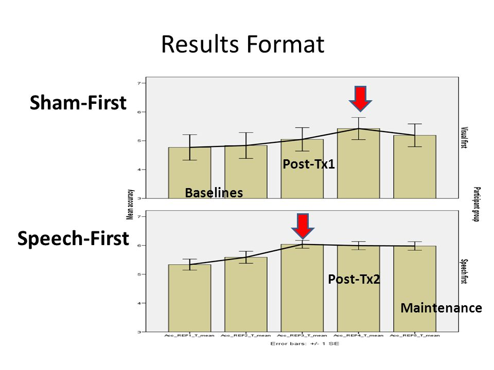 Results Format 36 Baselines Post-Tx2 Post-Tx1 Sham-First Speech-First Maintenance