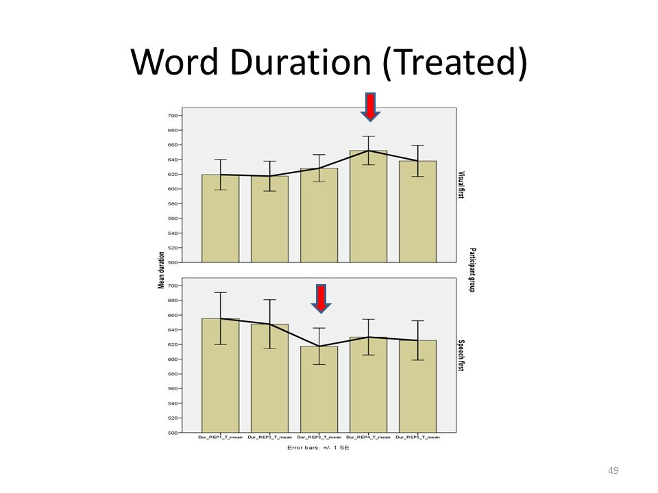Word Duration (Treated) 49