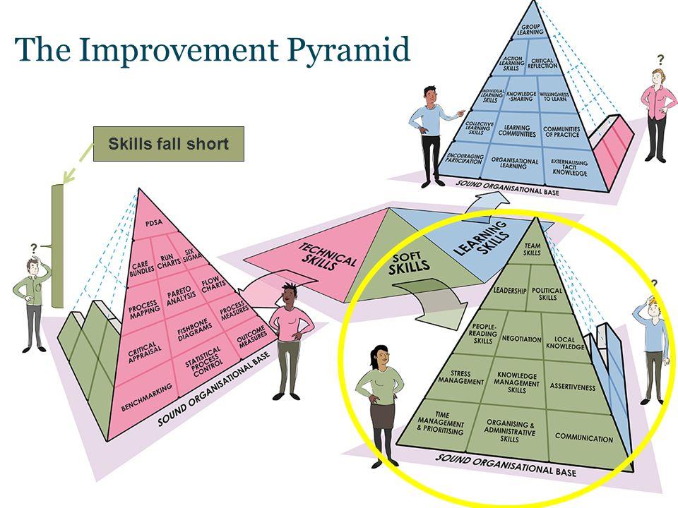 Wasted resource! Skills fall short The Improvement Pyramid