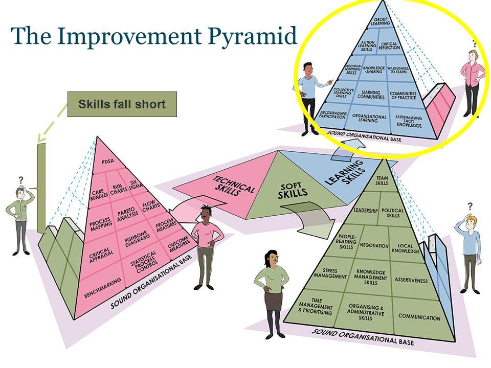 Skills Fall Short The Improvement Pyramid Skills fall short