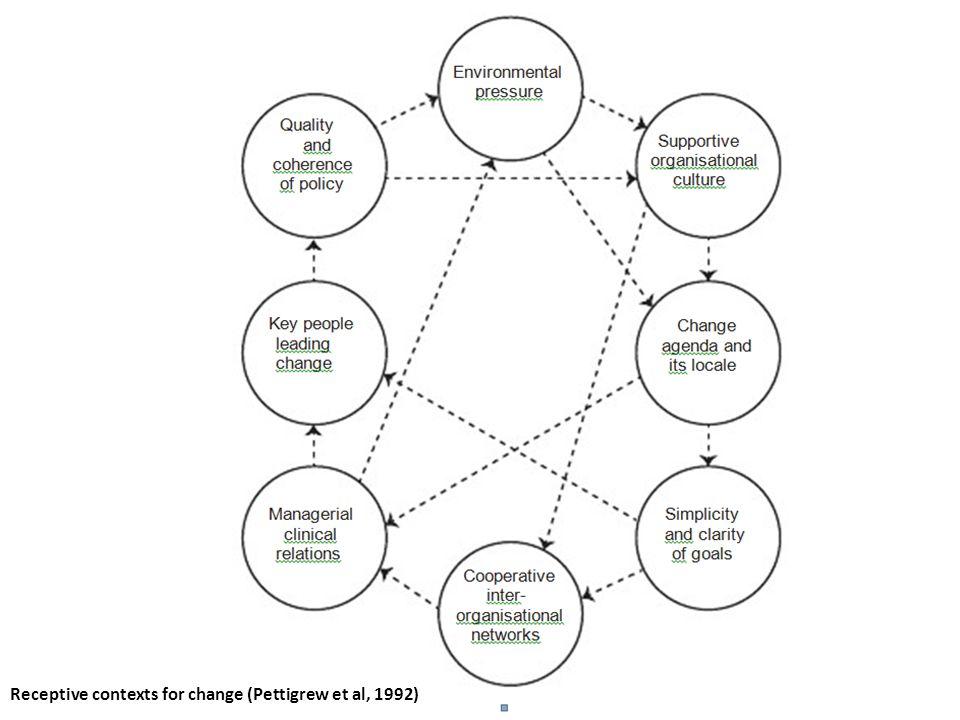 Receptive contexts for change (Pettigrew et al, 1992)