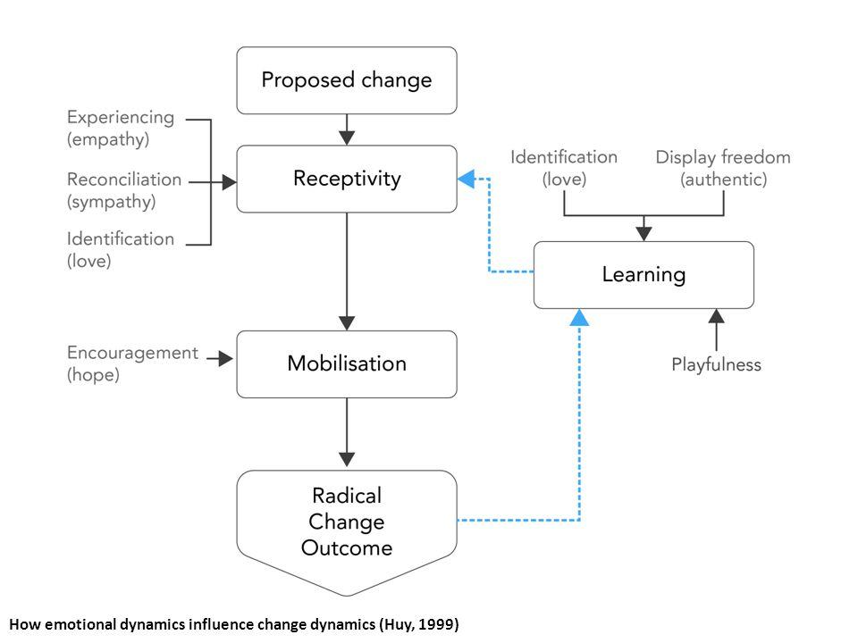 How emotional dynamics influence change dynamics (Huy, 1999)