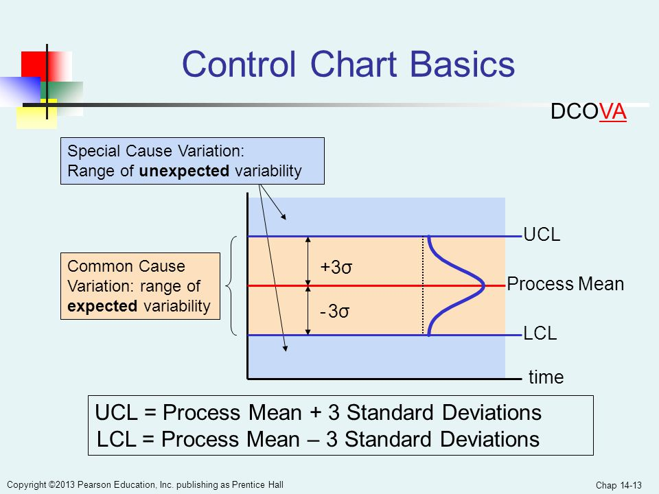 Chap 14-13 Copyright ©2013 Pearson Education, Inc. publishing as Prentice Hall Process Mean Control Chart Basics UCL = Process Mean + 3 Standard Devia