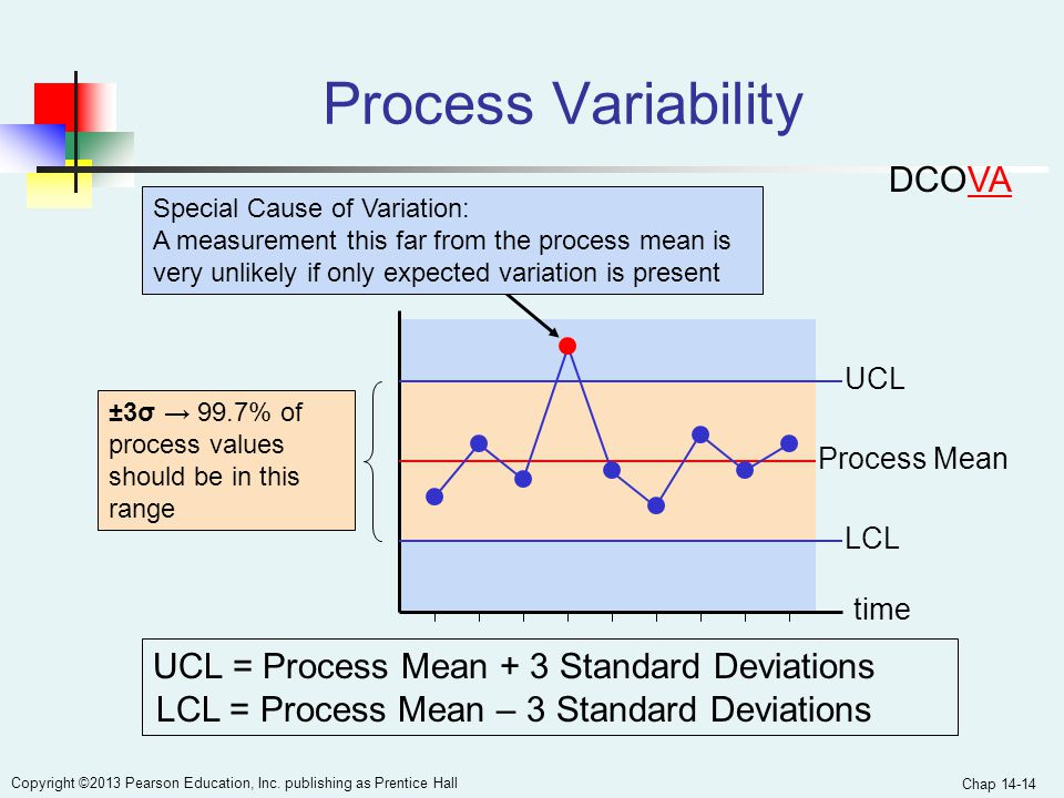 Chap 14-14 Copyright ©2013 Pearson Education, Inc. publishing as Prentice Hall Process Mean Process Variability UCL = Process Mean + 3 Standard Deviat