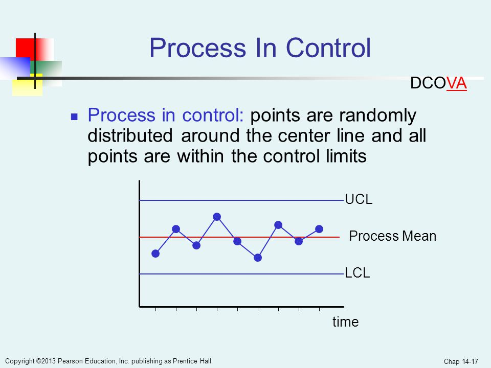 Chap 14-17 Copyright ©2013 Pearson Education, Inc. publishing as Prentice Hall Process In Control Process in control: points are randomly distributed