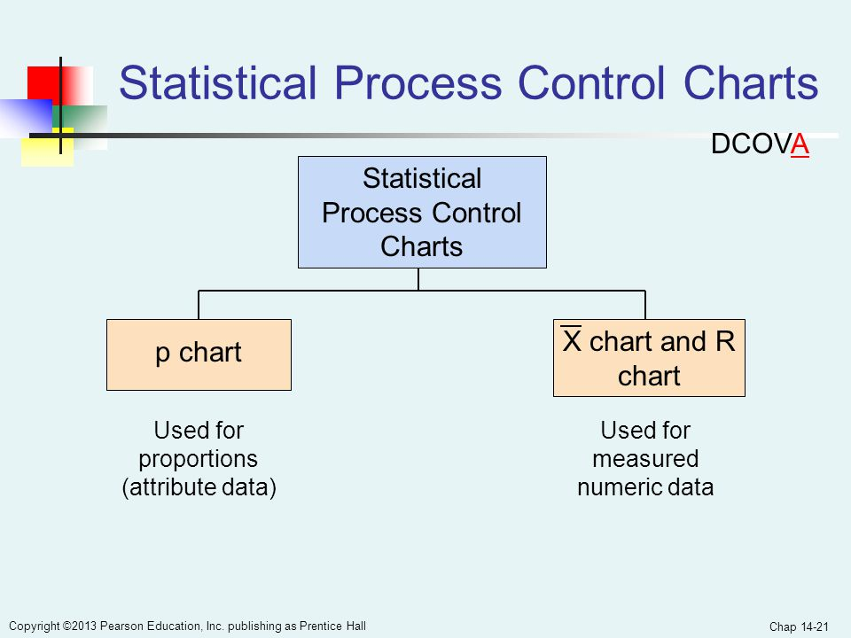 Chap 14-21 Copyright ©2013 Pearson Education, Inc. publishing as Prentice Hall Statistical Process Control Charts X chart and R chart Used for measure