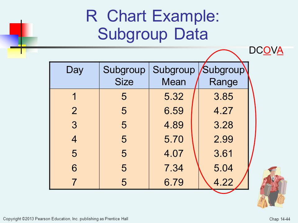 Chap 14-44 Copyright ©2013 Pearson Education, Inc. publishing as Prentice Hall R Chart Example: Subgroup Data DaySubgroup Size Subgroup Mean Subgroup