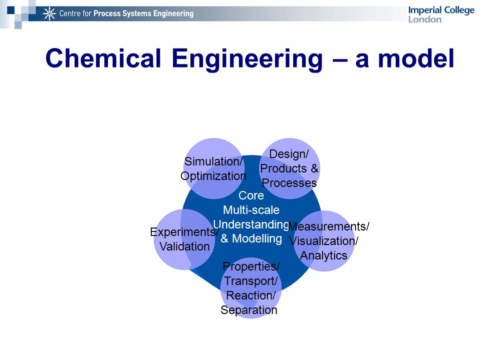 Chemical Engineering – a model Core Multi-scale Understanding & Modelling Simulation/ Optimization Measurements/ Visualization/ Analytics Design/ Products & Processes Properties/ Transport/ Reaction/ Separation Experiments/ Validation
