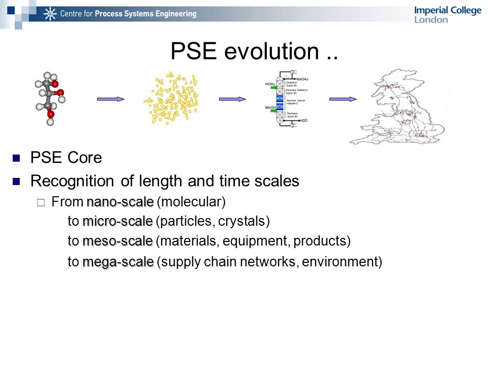 PSE Core Recognition of length and time scales nano-scale  From nano-scale (molecular) micro-scale to micro-scale (particles, crystals) meso-scale to meso-scale (materials, equipment, products) mega-scale to mega-scale (supply chain networks, environment) PSE evolution..