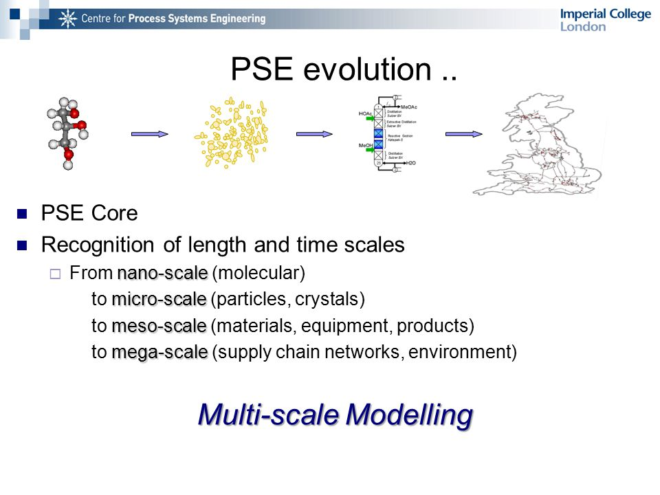 PSE Core Recognition of length and time scales nano-scale  From nano-scale (molecular) micro-scale to micro-scale (particles, crystals) meso-scale to meso-scale (materials, equipment, products) mega-scale to mega-scale (supply chain networks, environment) Multi-scale Modelling PSE evolution..