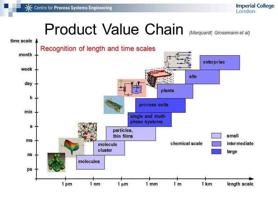 Product Value Chain (Marquardt; Grossmann et al) Recognition of length and time scales