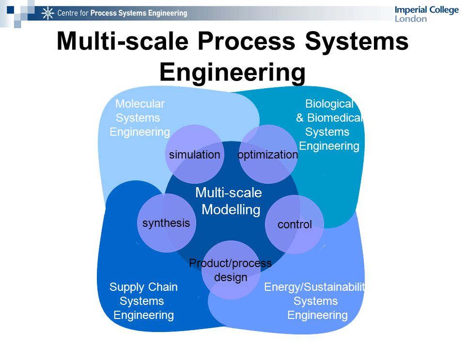 Multi-scale Process Systems Engineering Biological & Biomedical Systems Engineering Energy/Sustainability Systems Engineering Supply Chain Systems Engineering Multi-scale Modelling Molecular Systems Engineering simulation control optimization Product/process design synthesis