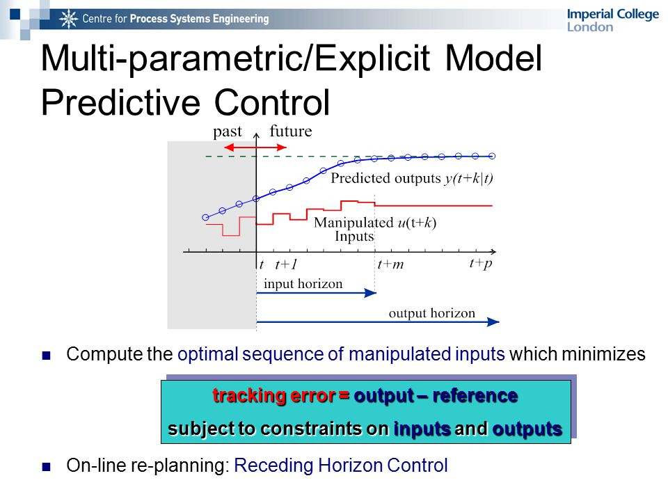Multi-parametric/Explicit Model Predictive Control Compute the optimal sequence of manipulated inputs which minimizes On-line re-planning: Receding Horizon Control tracking error = output – reference subject to constraints on inputs and outputs tracking error = output – reference subject to constraints on inputs and outputs