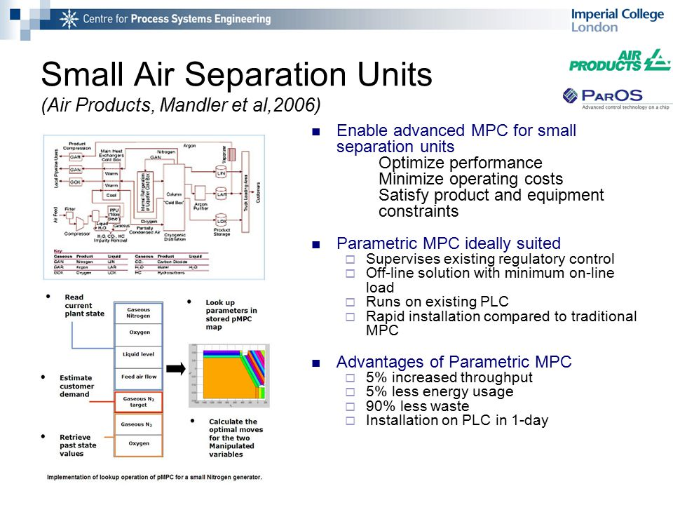 Small Air Separation Units (Air Products, Mandler et al,2006) Enable advanced MPC for small separation units Optimize performance Minimize operating costs Satisfy product and equipment constraints Parametric MPC ideally suited  Supervises existing regulatory control  Off-line solution with minimum on-line load  Runs on existing PLC  Rapid installation compared to traditional MPC Advantages of Parametric MPC  5% increased throughput  5% less energy usage  90% less waste  Installation on PLC in 1-day