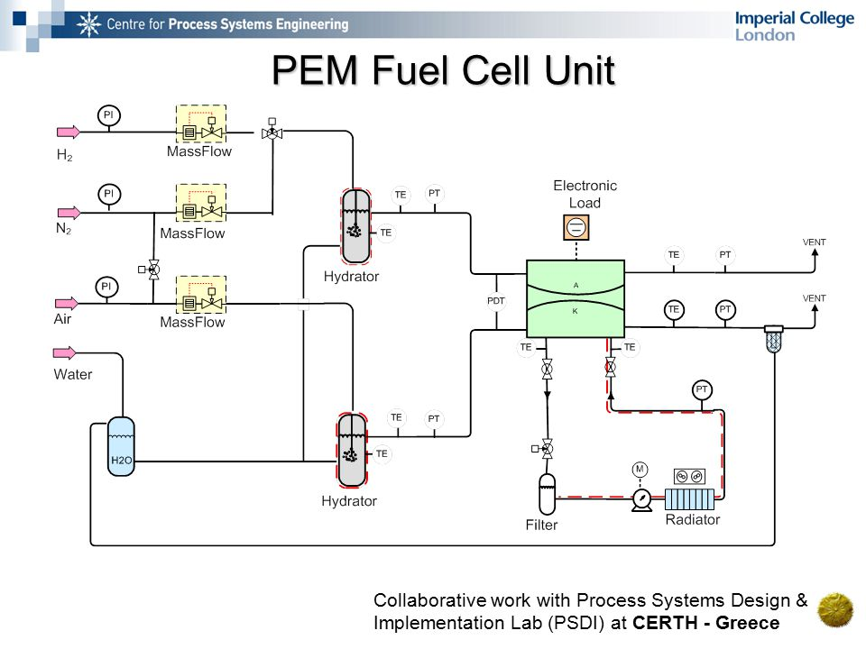 PEM Fuel Cell Unit Collaborative work with Process Systems Design & Implementation Lab (PSDI) at CERTH - Greece