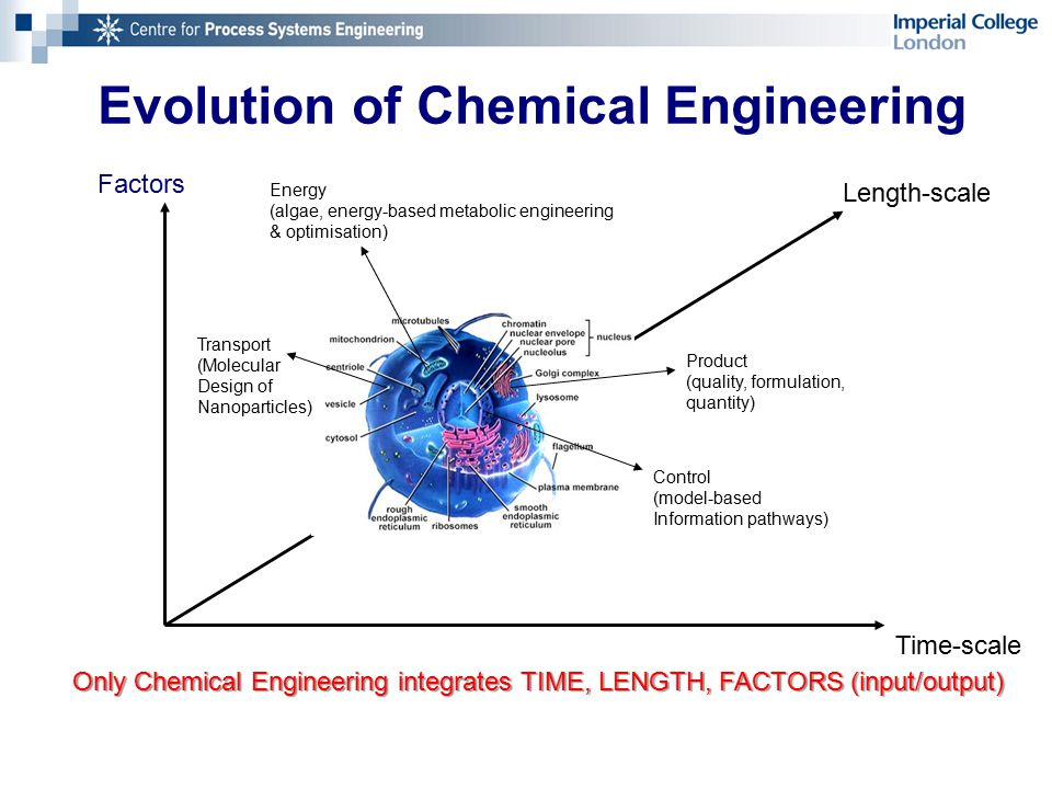 Chemical Engineering - research Research..