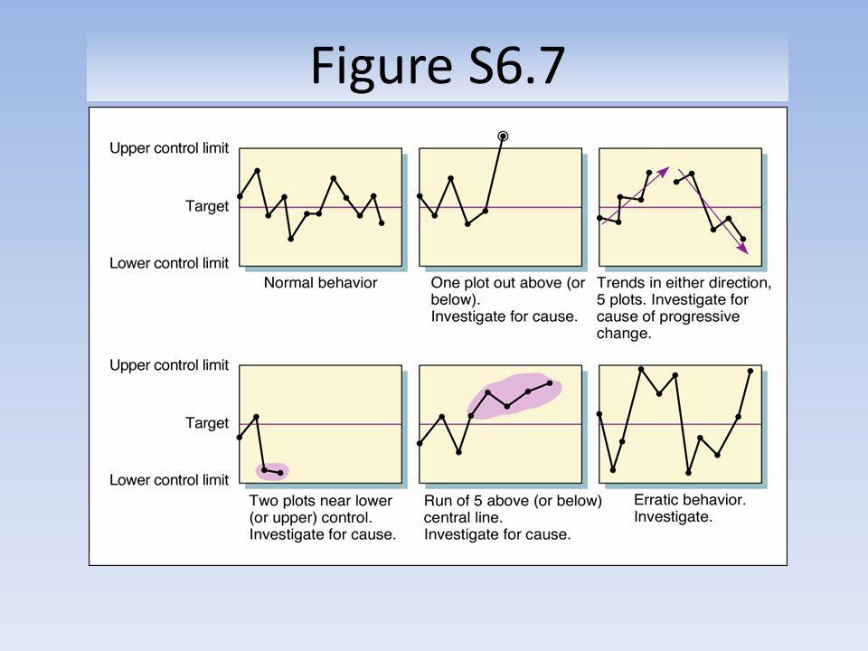 Figure S6.7