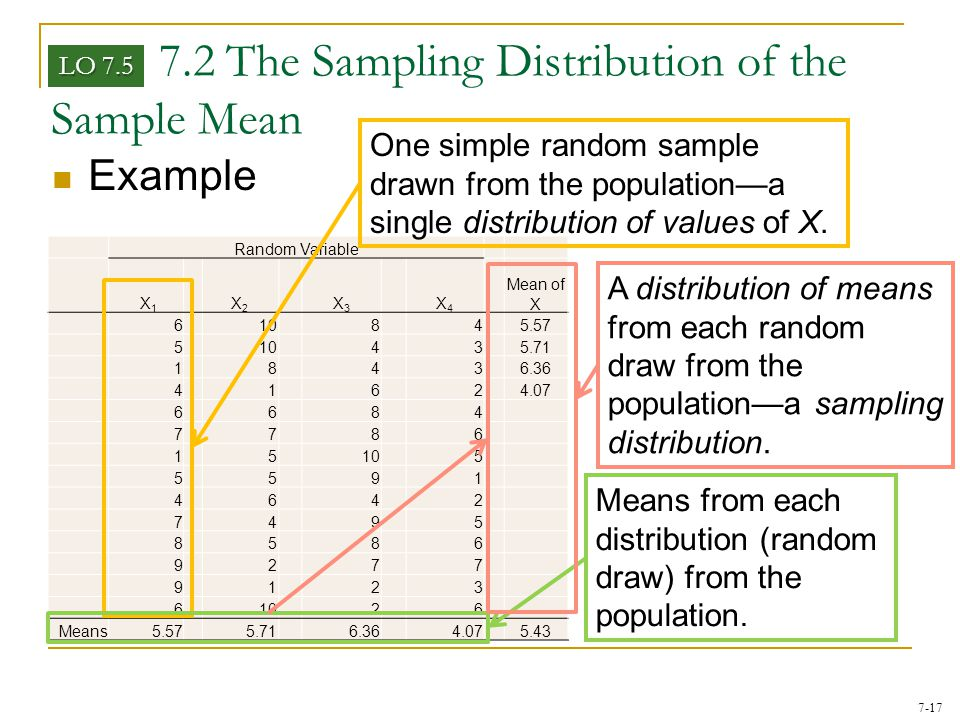 7-17 7.2 The Sampling Distribution of the Sample Mean Example LO 7.5 Random Variable X 1 X2X2 X3X3 X4X4 Mean of X 610845.57 510435.71 18436.36 41624.0