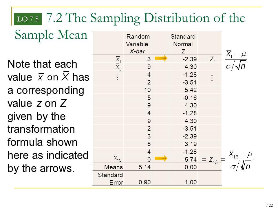 7-22 Random Variable X-bar Standard Normal Z 3-2.39 94.30 4-1.28 2-3.51 105.42 5-0.16 94.30 4-1.28 94.30 2-3.51 3-2.39 83.19 4-1.28 0-5.74 Means5.14 0