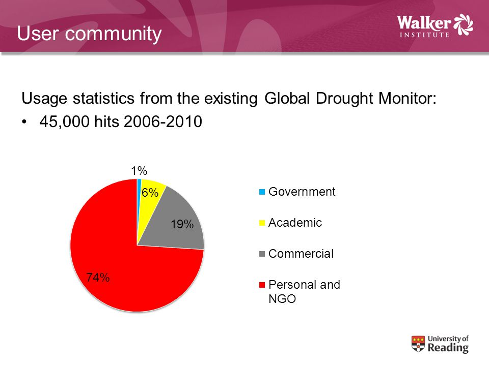 User community Usage statistics from the existing Global Drought Monitor: 45,000 hits 2006-2010
