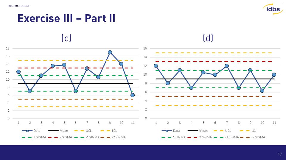 ©2014 IDBS, Confidential Exercise III – Part II (c) (d) 17