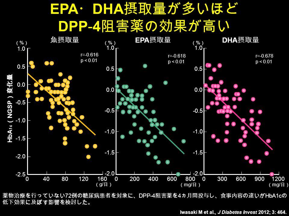 Iwasaki M et al., J Diabetes Invest 2012; 3: 464.