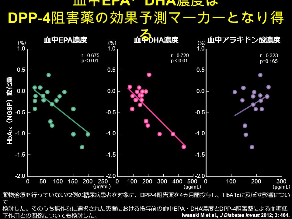 050100150250200 HbA 1c ( NGSP )変化量 r=-0.675 p < 0.01 血中 EPA 濃度 0100200300500400 r=-0.729 p < 0.01 血中 DHA 濃度 0100300200 r=-0.323 p=0.165 血中アラキドン酸濃度 ( μg/mL ) Iwasaki M et al., J Diabetes Invest 2012; 3: 464.