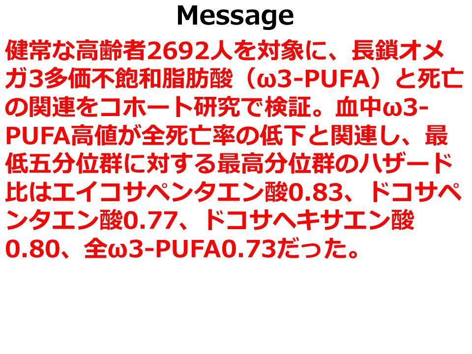 Message 健常な高齢者 2692 人を対象に、長鎖オメ ガ 3 多価不飽和脂肪酸( ω3-PUFA )と死亡 の関連をコホート研究で検証。血中 ω3- PUFA 高値が全死亡率の低下と関連し、最 低五分位群に対する最高分位群のハザード 比はエイコサペンタエン酸 0.83 、ドコサペ ンタエン酸 0.77 、ドコサヘキサエン酸 0.80 、全 ω3-PUFA0.73 だった。