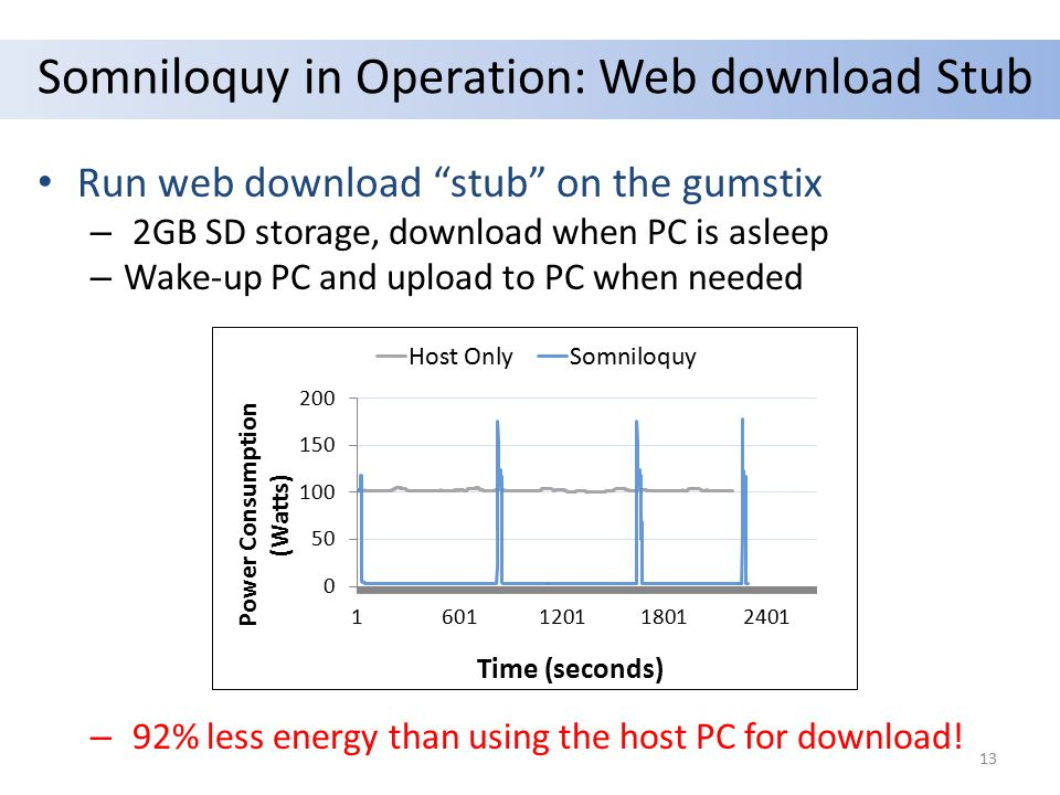 """Somniloquy in Operation: Web download Stub Run web download """"stub"""" on the gumstix – 2GB SD storage, download when PC is asleep – Wake-up PC and upload"""