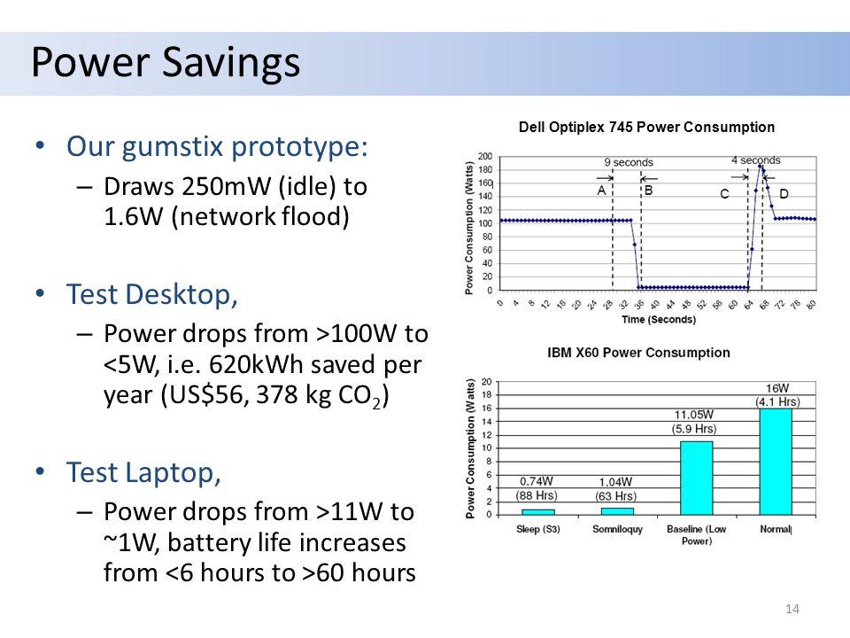 Power Savings Our gumstix prototype: – Draws 250mW (idle) to 1.6W (network flood) Test Desktop, – Power drops from >100W to <5W, i.e.