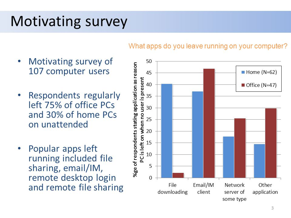 Motivating survey Motivating survey of 107 computer users Respondents regularly left 75% of office PCs and 30% of home PCs on unattended Popular apps left running included file sharing, email/IM, remote desktop login and remote file sharing What apps do you leave running on your computer.