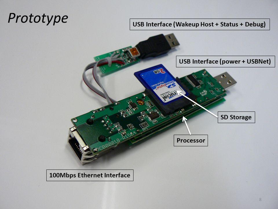 USB Interface (Wakeup Host + Status + Debug) USB Interface (power + USBNet) 100Mbps Ethernet Interface Processor SD Storage Prototype 8