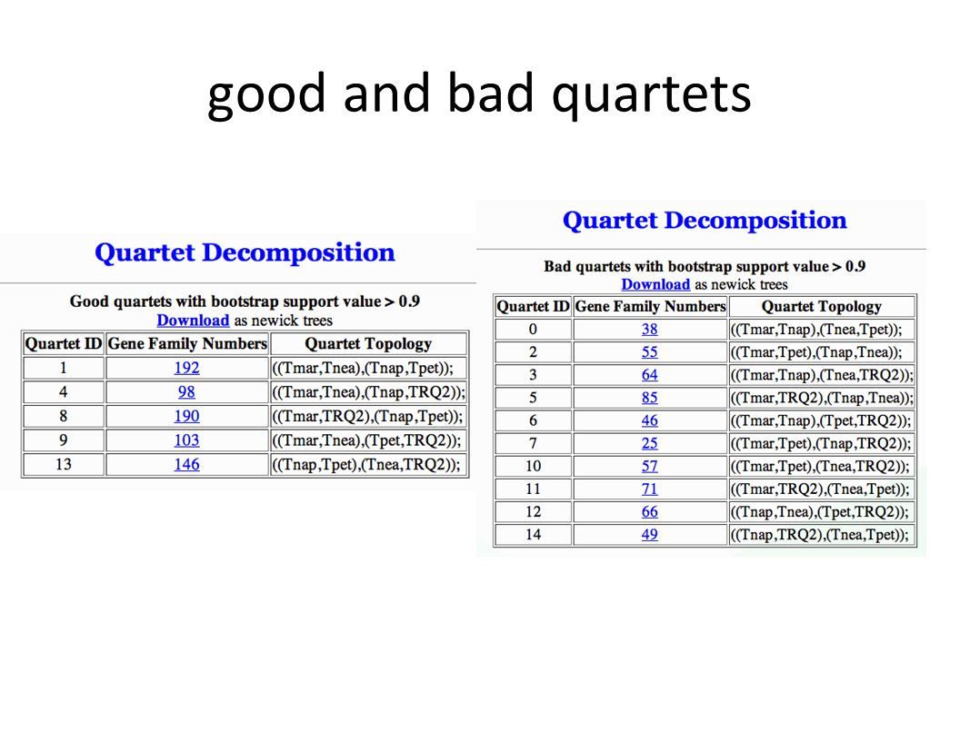 good and bad quartets
