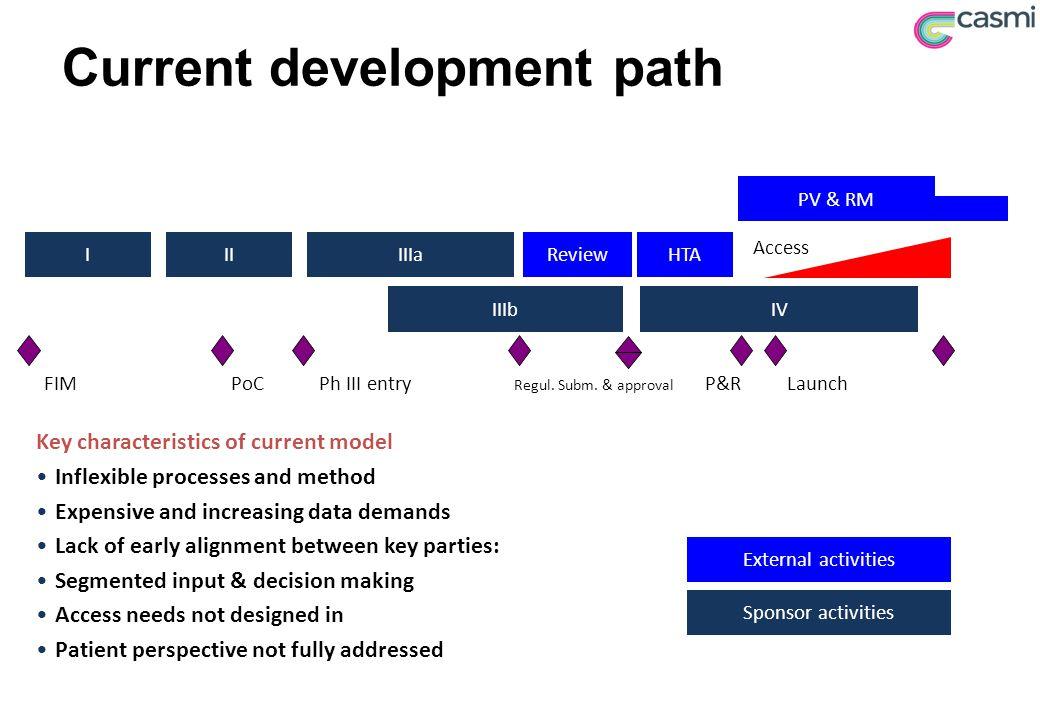 Current development path IIIIIIaReviewHTA IIIbIV PoCPh III entry Regul. Subm. & approval Launch Key characteristics of current model Inflexible proces