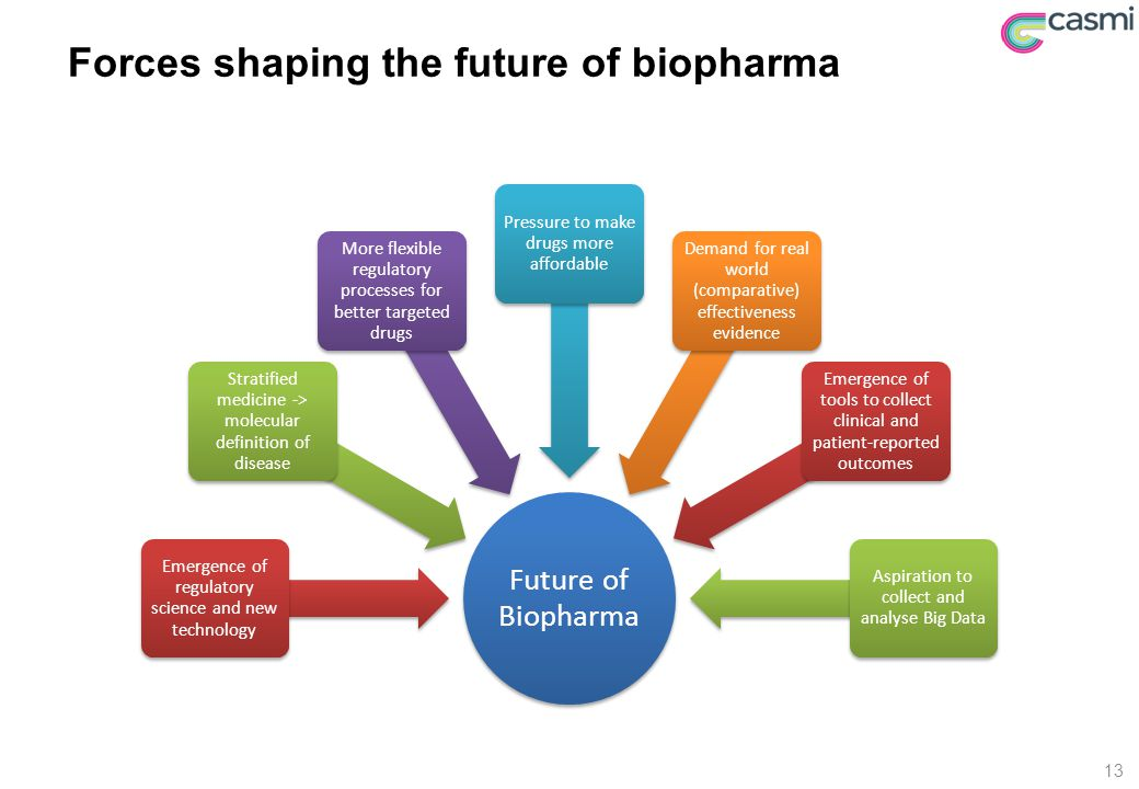 Forces shaping the future of biopharma Future of Biopharma Emergence of regulatory science and new technology Stratified medicine -> molecular definition of disease More flexible regulatory processes for better targeted drugs Pressure to make drugs more affordable Demand for real world (comparative) effectiveness evidence Emergence of tools to collect clinical and patient-reported outcomes Aspiration to collect and analyse Big Data 13