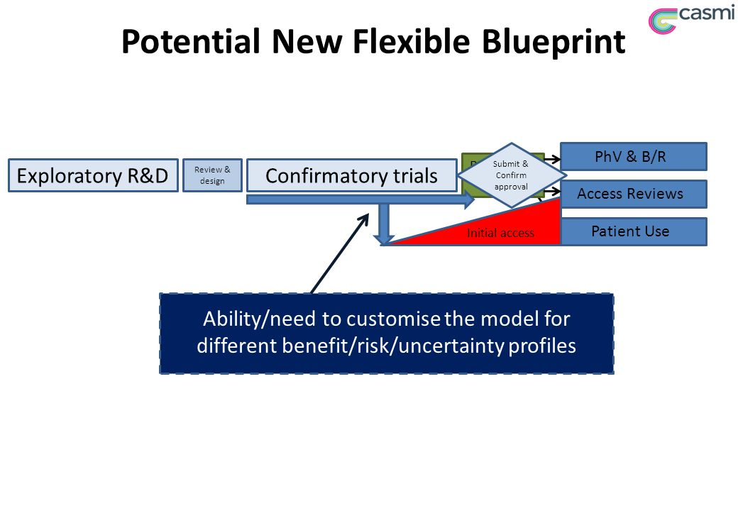Potential New Flexible Blueprint Exploratory R&DConfirmatory trials Ability/need to customise the model for different benefit/risk/uncertainty profiles Review & design Access Reviews Patient Use Regulatory Review PhV & B/R Submit & Confirm approval Initial access