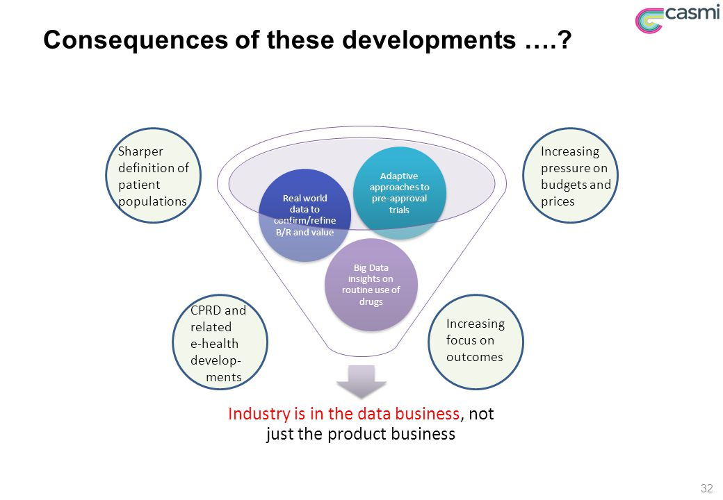 Consequences of these developments ….? Industry is in the data business, not just the product business Big Data insights on routine use of drugs Real