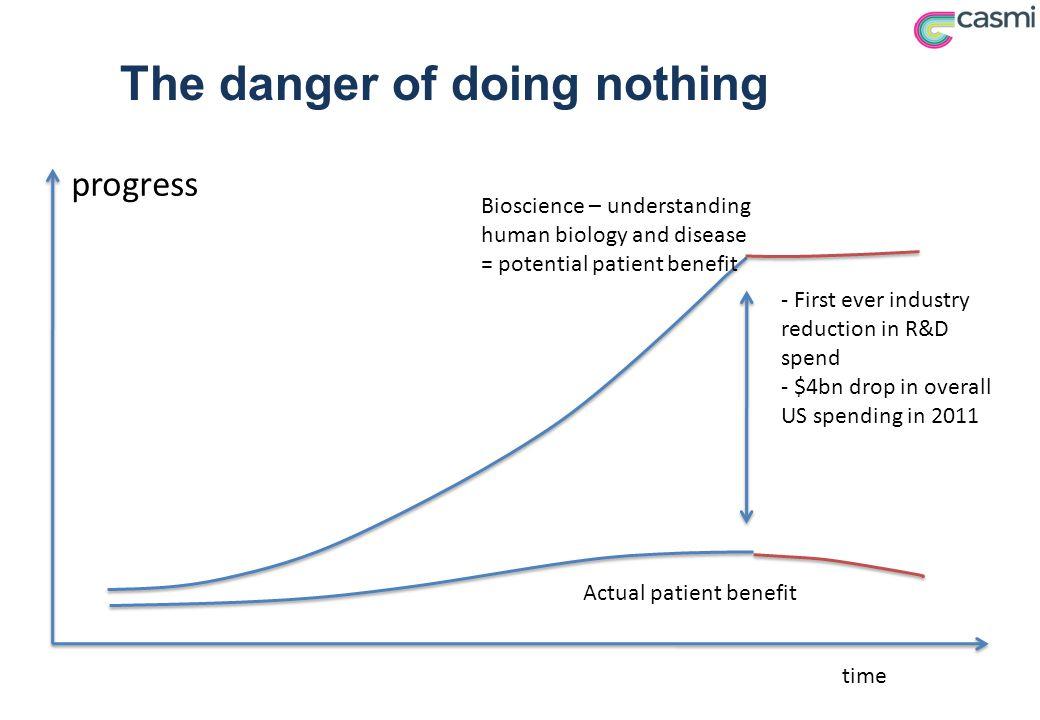 The danger of doing nothing progress Bioscience – understanding human biology and disease = potential patient benefit Actual patient benefit time - Fi