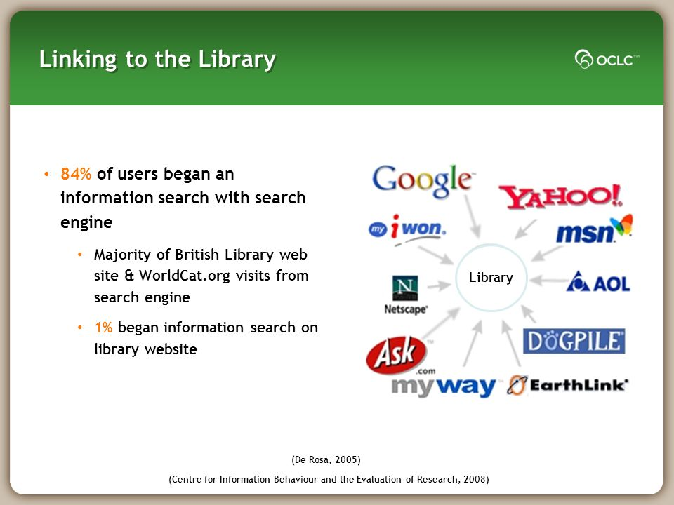Linking to the Library 84% of users began an information search with search engine Majority of British Library web site & WorldCat.org visits from search engine 1% began information search on library website Library (Centre for Information Behaviour and the Evaluation of Research, 2008) (De Rosa, 2005)
