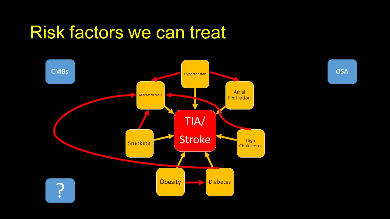 Risk factors we can treat TIA/ Stroke Hypertension Atrial Fibrillation High Cholesterol Diabetes Obesity Smoking Atherosclerosis OSACMBs