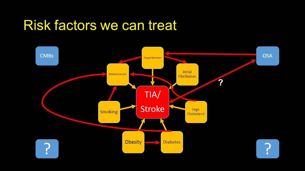 Risk factors we can treat TIA/ Stroke Hypertension Atrial Fibrillation High Cholesterol Diabetes Obesity Smoking Atherosclerosis OSACMBs .