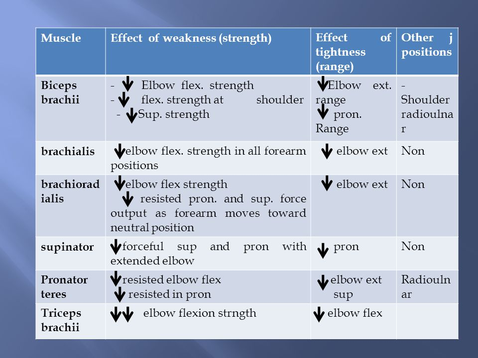 Other j positions Effect of tightness (range) Effect of weakness (strength)Muscle - Shoulder radioulna r Elbow ext.