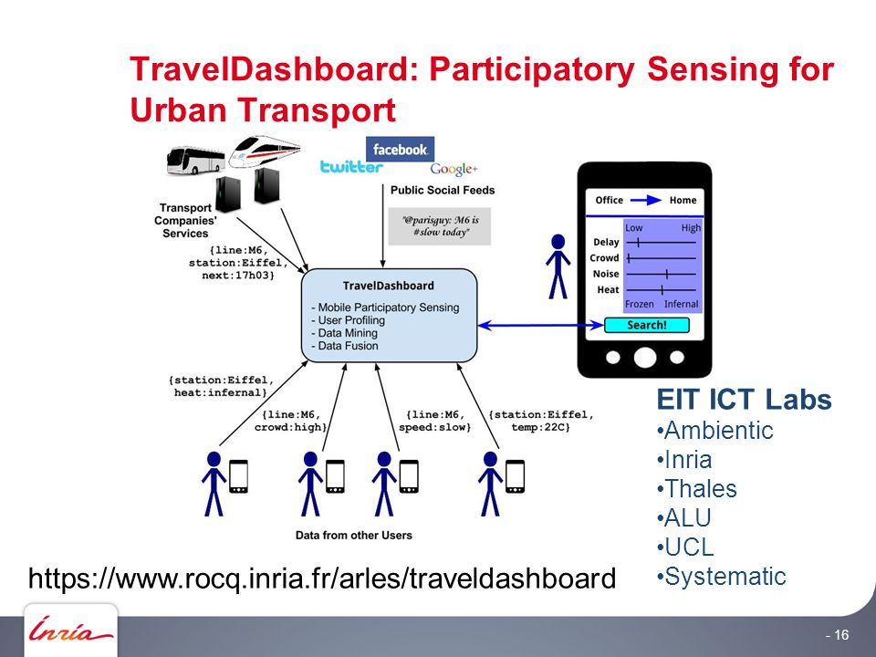 TravelDashboard: Participatory Sensing for Urban Transport - 16 EIT ICT Labs Ambientic Inria Thales ALU UCL Systematic https://www.rocq.inria.fr/arles