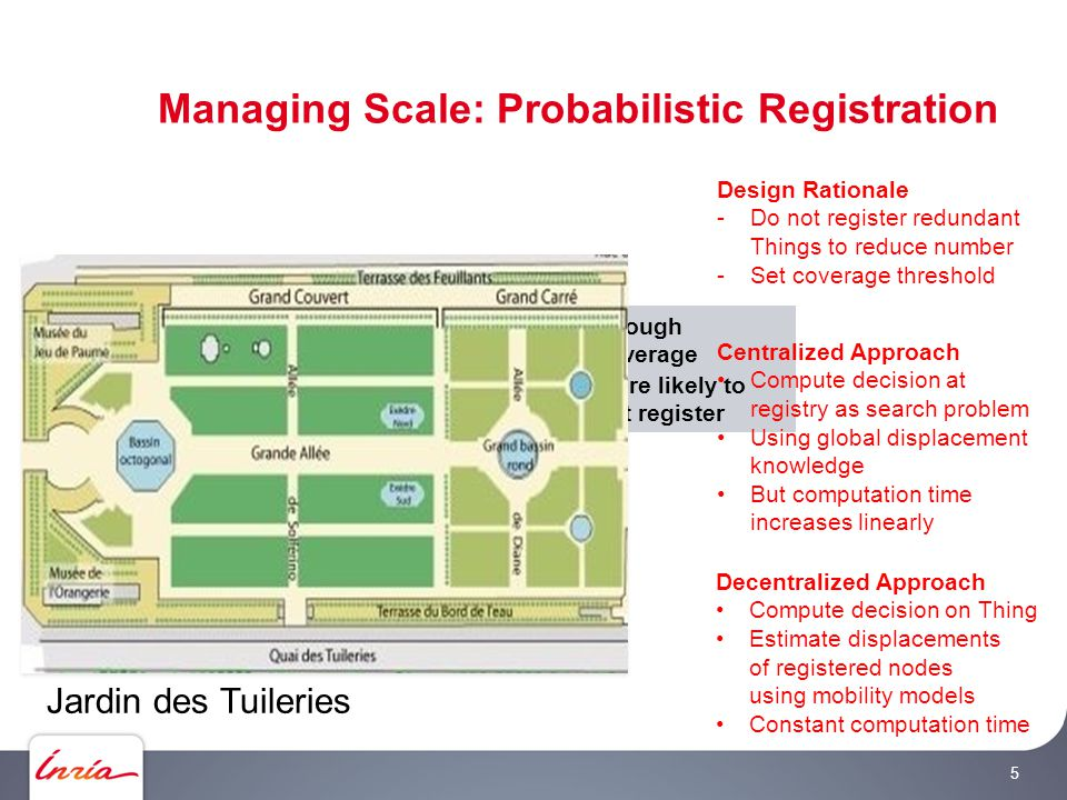 More likely to not register Enough coverage Design Rationale -Do not register redundant Things to reduce number -Set coverage threshold Managing Scale: Probabilistic Registration Centralized Approach Compute decision at registry as search problem Using global displacement knowledge But computation time increases linearly 5 Decentralized Approach Compute decision on Thing Estimate displacements of registered nodes using mobility models Constant computation time Jardin des Tuileries ✔