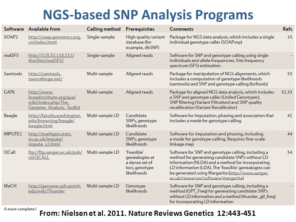 NGS-based SNP Analysis Programs From: Nielsen et al. 2011. Nature Reviews Genetics 12:443-451