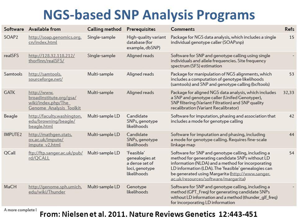 BIOINFORMATICS OF PROTEINS NGS Bioinformatics Workshop 2.5 Meta-Analysis of Genomic Data