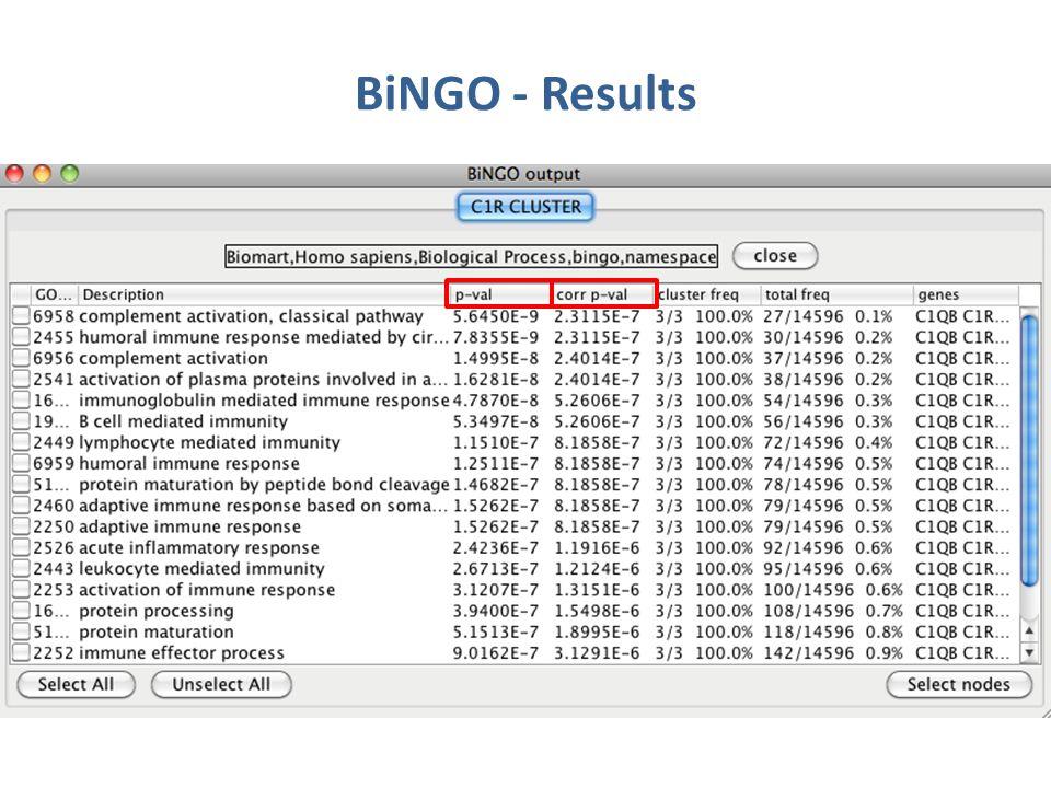 BiNGO - Results