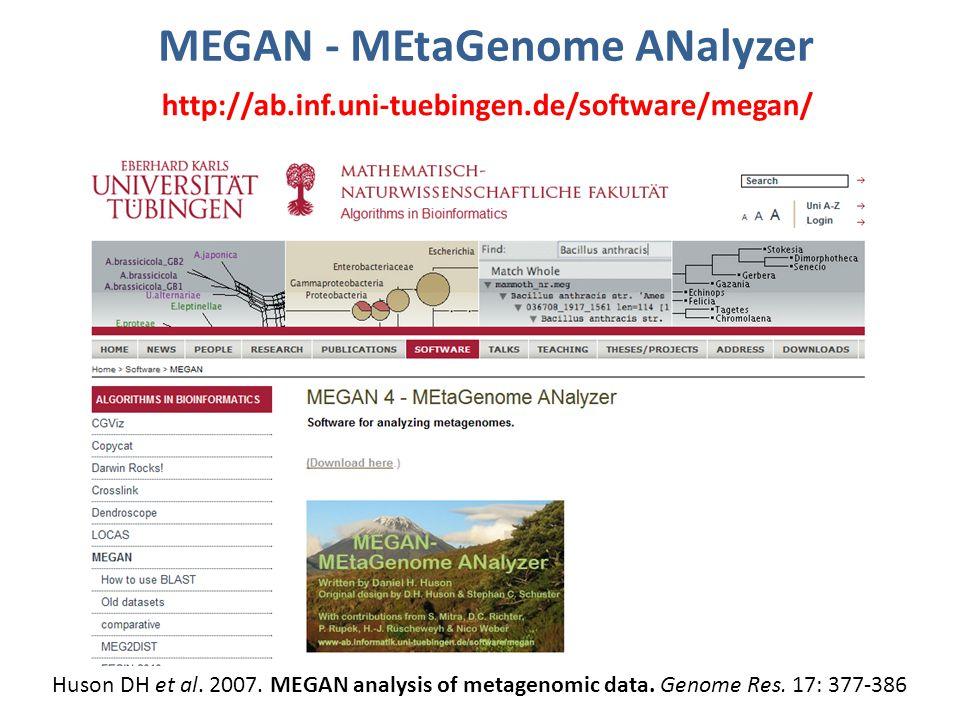 MEGAN - MEtaGenome ANalyzer http://ab.inf.uni-tuebingen.de/software/megan/ Huson DH et al.