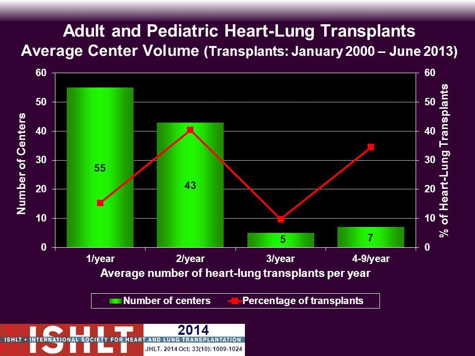 Adult and Pediatric Heart-Lung Transplants Average Center Volume (Transplants: January 2000 – June 2013) 2014 JHLT.