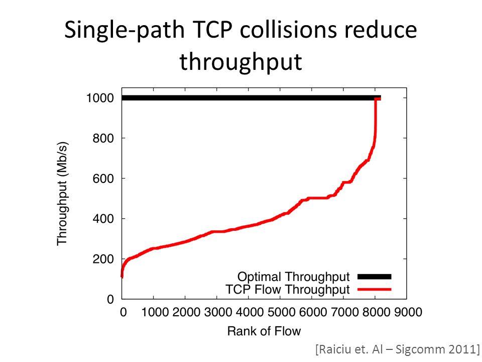 Single-path TCP collisions reduce throughput [Raiciu et. Al – Sigcomm 2011]